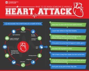 heart attack info